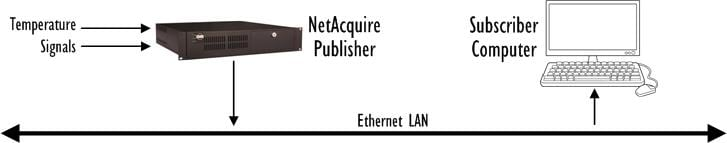 Publisher and Subscriber Hardware Diagram